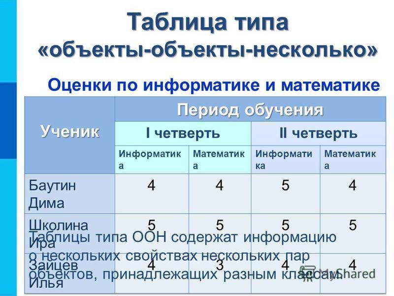 Таблица типа «объекты-объекты-несколько» Оценки по информатике и математике Таблицы типа ООН содержат информацию о нескольких свойствах нескольких пар объектов, принадлежащих разным классам.