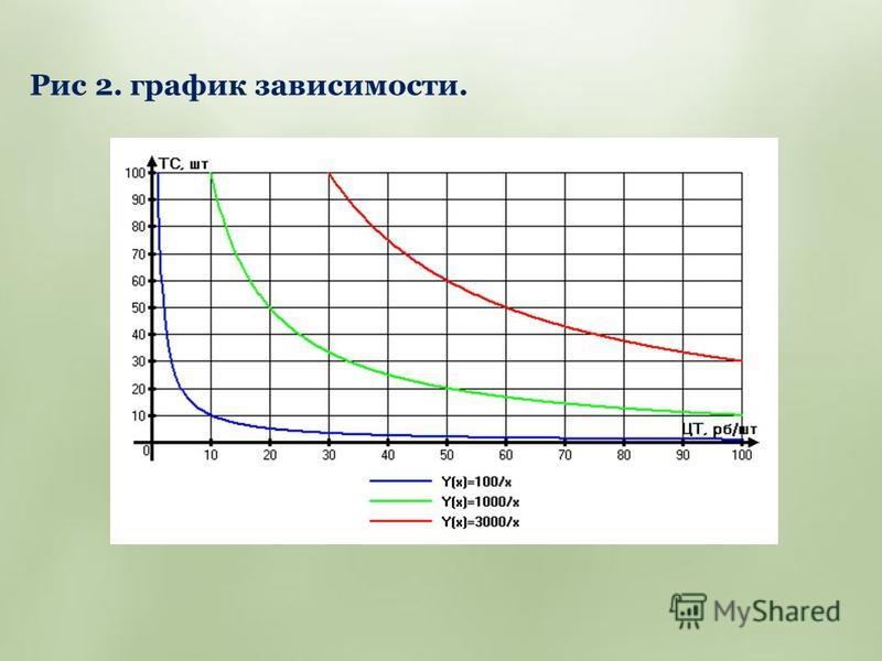 Рис 2. график зависимости.