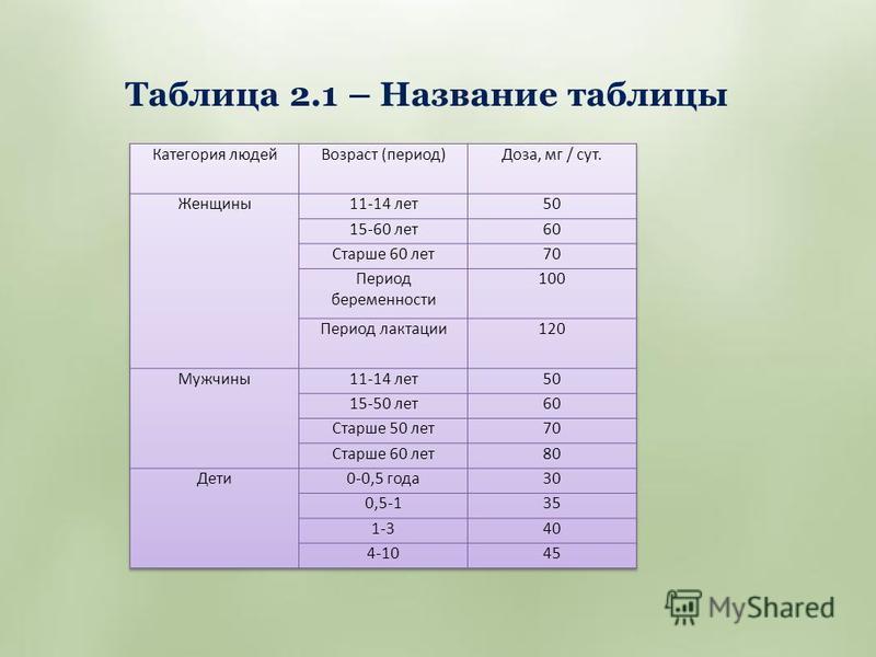 Таблица 2.1 – Название таблицы