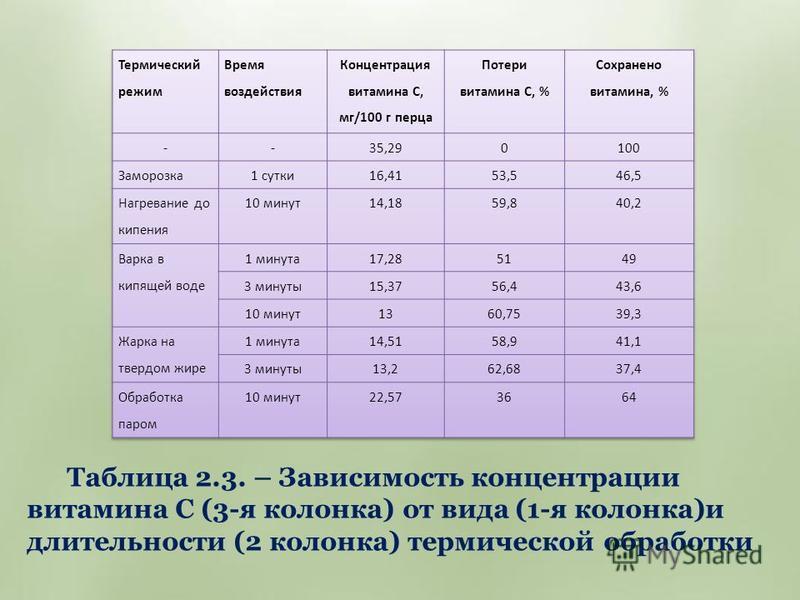 Таблица 2.3. – Зависимость концентрации витамина С (3-я колонка) от вида (1-я колонка)и длительности (2 колонка) термической обработки