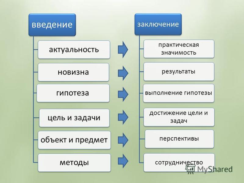 введение актуальность новизна гипотеза цель и задачи объект и предмет методы заключение практическая значимость результаты выполнение гипотезы достижение цели и задач перспективы сотрудничество