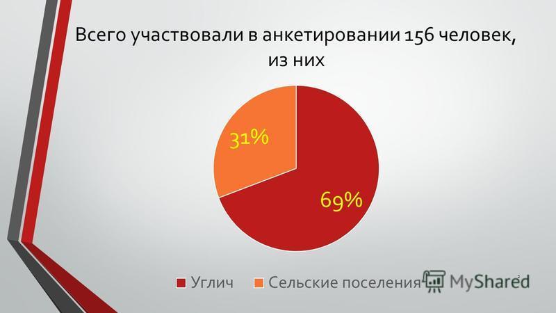 Всего участвовали в анкетировании 156 человек, из них 2