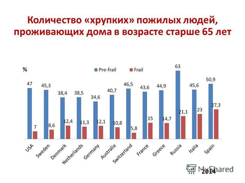 Количество «хрупких» пожилых людей, проживающих дома в возрасте старше 65 лет 2014 %
