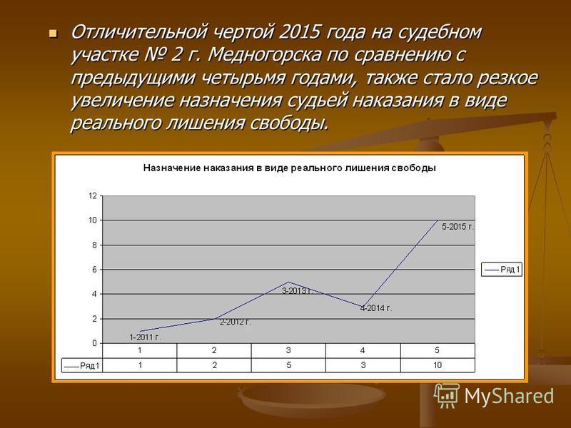 Отличительной чертой 2015 года на судебном участке 2 г. Медногорска по сравнению с предыдущими четырьмя годами, также стало резкое увеличение назначения судьей наказания в виде реального лишения свободы. Отличительной чертой 2015 года на судебном уча