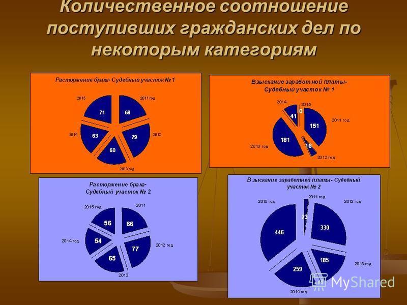 Количественное соотношение поступивших гражданских дел по некоторым категориям