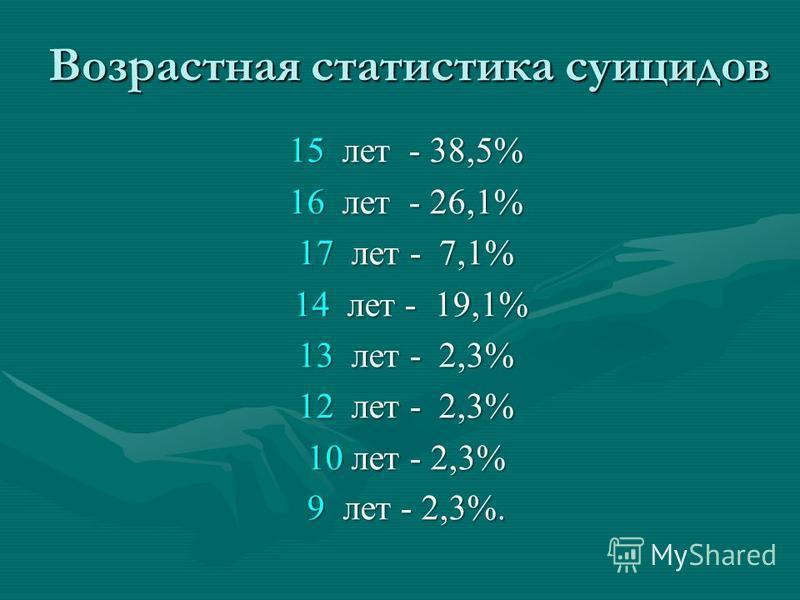 Возрастная статистика суицидов 15 лет - 38,5% 16 лет - 26,1% 17 лет - 7,1% 14 лет - 19,1% 14 лет - 19,1% 13 лет - 2,3% 12 лет - 2,3% 10 лет - 2,3% 9 лет - 2,3%.