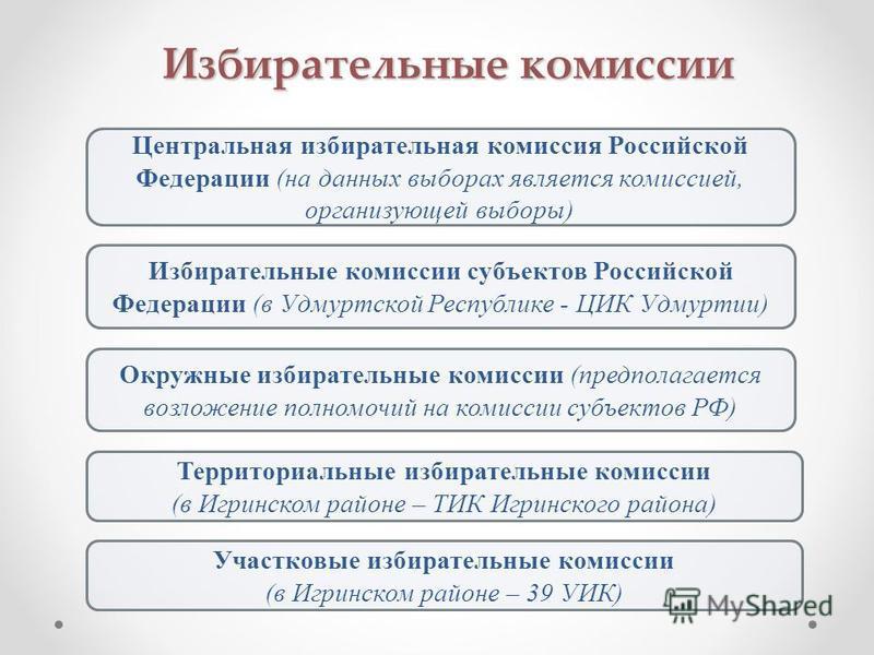 Избирательные комиссии Центральная избирательная комиссия Российской Федерации (на данных выборах является комиссией, организующей выборы) Избирательные комиссии субъектов Российской Федерации (в Удмуртской Республике - ЦИК Удмуртии) Участковые избир