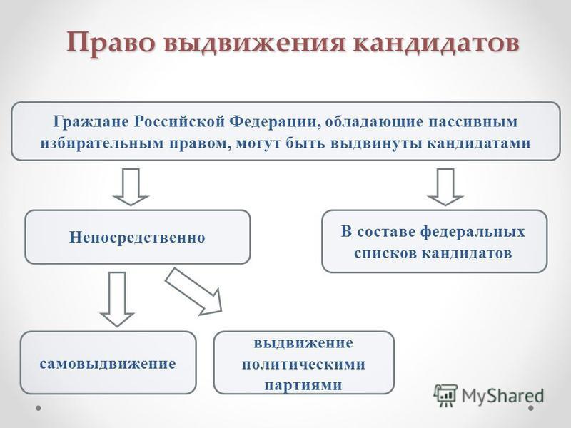 Право выдвижения кандидатов Граждане Российской Федерации, обладающие пассивным избирательным правом, могут быть выдвинуты кандидатами Непосредственно В составе федеральных списков кандидатов самовыдвижение выдвижение политическими партиями