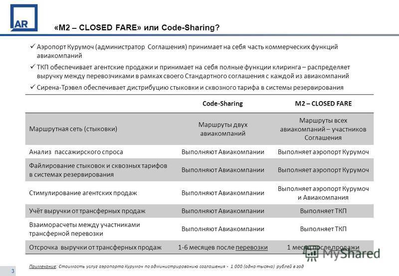 3 «М2 – CLOSED FARE» или Code-Sharing? Code-SharingМ2 – CLOSED FARE Маршрутная сеть (стыковки) Маршруты двух авиакомпаний Маршруты всех авиакомпаний – участников Соглашения Анализ пассажирского спроса Выполняют Авиакомпании Выполняет аэропорт Курумоч