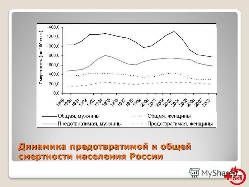 10 Динамика предотвратимой и общей смертности населения России
