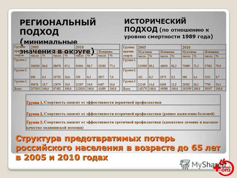 12 Структура предотвратимых потерь российского населения в возрасте до 65 лет в 2005 и 2010 годах РЕГИОНАЛЬНЫЙ ПОДХОД ( минимальные значения в округе ) ИСТОРИЧЕСКИЙ ПОДХОД ( по отношению к уровню смертности 1989 года ) Группы причин смерти 2005 2010