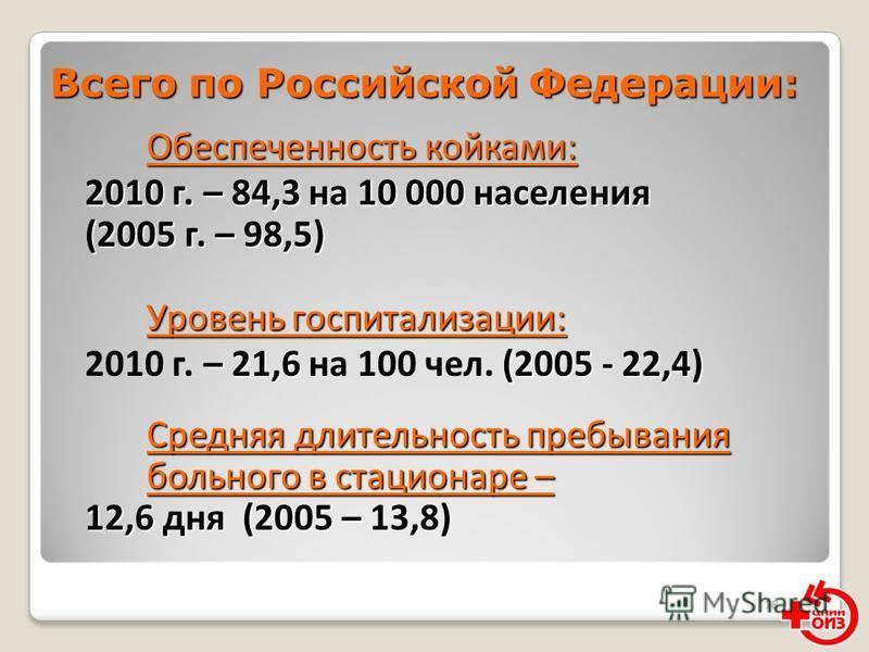 18 Всего по Российской Федерации: Обеспеченность койками: 2010 г. – 84,3 на 10 000 населения (2005 г. – 98,5) Уровень госпитализации: 2010 г. – 84,3 на 10 000 населения (2005 г. – 98,5) Уровень госпитализации: – 21,6 (2005 - 22,4) 2010 г. – 21,6 на 1