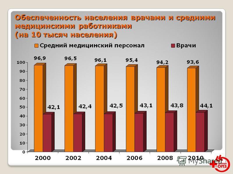 19 Обеспеченность населения врачами и средними медицинскими работниками (на 10 тысяч населения)