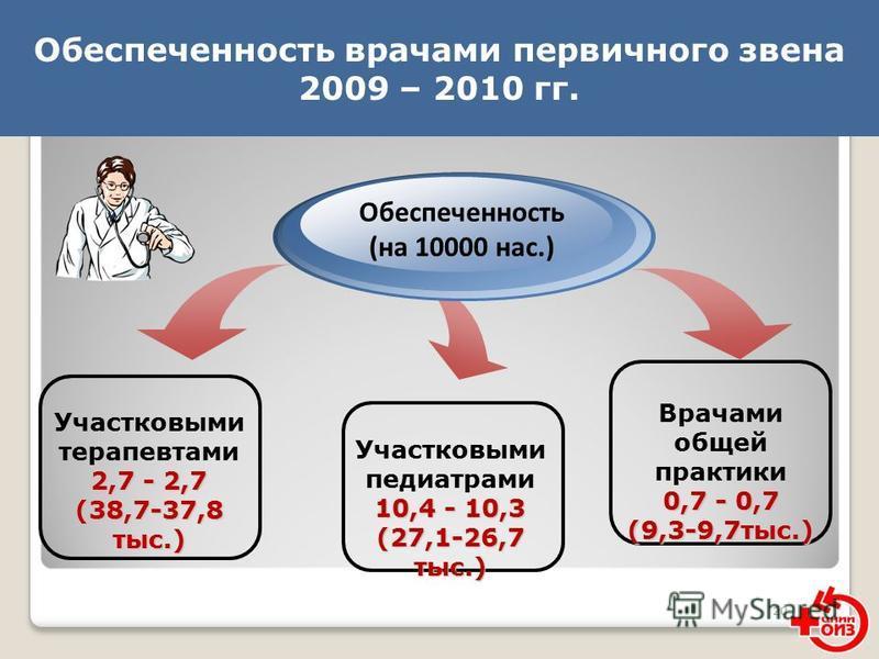 20 Обеспеченность врачами первичного звена 2009 – 2010 гг. Участковыми терапевтами 2,7 - 2,7 (38,7-37,8 тыс.) Обеспеченность (на 10000 нас.) Врачами общей практики 0,7 - 0,7 (9,3-9,7 тыс.) Участковыми педиатрами 10,4 - 10,3 (27,1-26,7 тыс.)