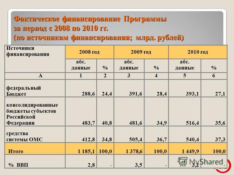 21 Фактическое финансирование Программы за период с 2008 по 2010 гг. (по источникам финансирования; млрд. рублей) Источники финансирования 2008 год 2009 год 2010 год абс. данные% абс. данные% абс. данные% А123456 федеральный Бюджет 288,624,4391,628,4