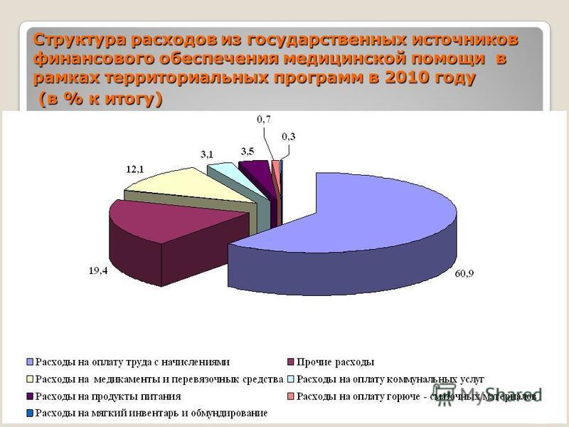 22 Структура расходов из государственных источников финансового обеспечения медицинской помощи в рамках территориальных программ в 2010 году (в % к итогу) (в % к итогу)