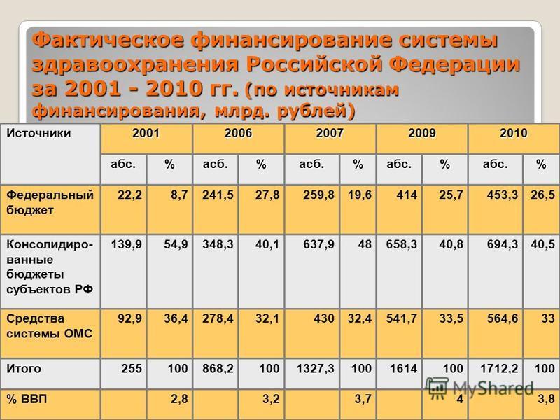 24 Фактическое финансирование системы здравоохранения Российской Федерации за 2001 - 2010 гг. (по источникам финансирования, млрд. рублей) Источники 20012006200720092010 абс.%асб.%асб.%абс.%абс.% Федеральный бюджет 22,28,7241,527,8259,819,641425,7453