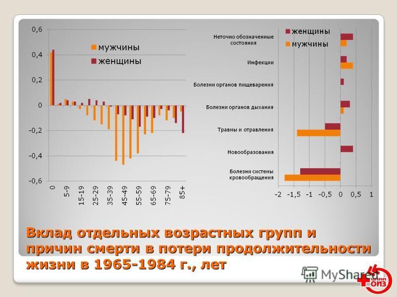 3 Вклад отдельных возрастных групп и причин смерти в потери продолжительности жизни в 1965-1984 г., лет