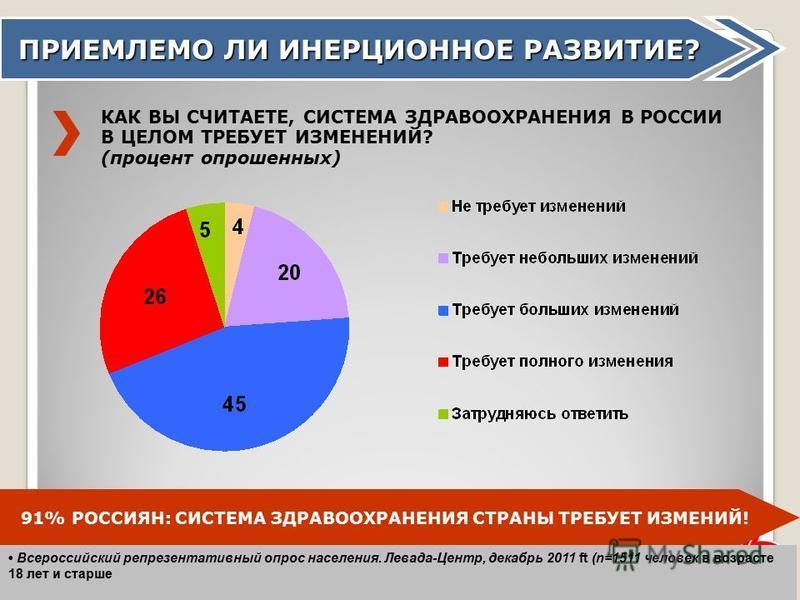 43 ПРИЕМЛЕМО ЛИ ИНЕРЦИОННОЕ РАЗВИТИЕ? КАК ВЫ СЧИТАЕТЕ, СИСТЕМА ЗДРАВООХРАНЕНИЯ В РОССИИ В ЦЕЛОМ ТРЕБУЕТ ИЗМЕНЕНИЙ? (процент опрошенных) 91% РОССИЯН: СИСТЕМА ЗДРАВООХРАНЕНИЯ СТРАНЫ ТРЕБУЕТ ИЗМЕНИЙ! Всероссийский репрезентативный опрос населения. Левад