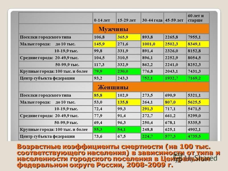 7 Возрастные коэффициенты смертности (на 100 тыс. соответствующего населения) в зависимости от типа и населенности городского поселения в Центральном федеральном округе России, 2008-2009 г. 0-14 лет 15-29 лет 30-44 года 45-59 лет 60 лет и старше Мужч