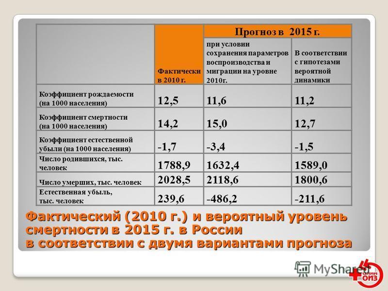 8 Фактический (2010 г.) и вероятный уровень смертности в 2015 г. в России в соответствии с двумя вариантами прогноза Фактически в 2010 г. Прогноз в 2015 г. при условии сохранения параметров воспроизводства и миграции на уровне 2010 г. В соответствии