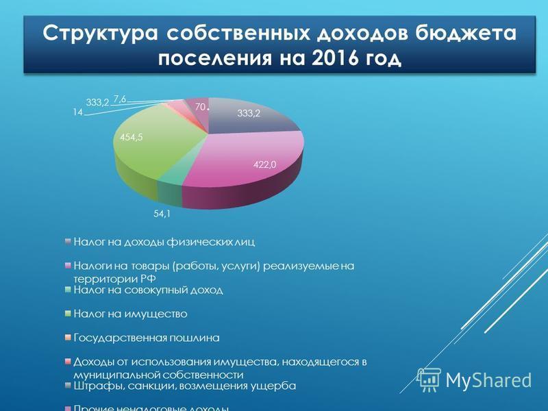 Структура собственных доходов бюджета поселения на 2016 год