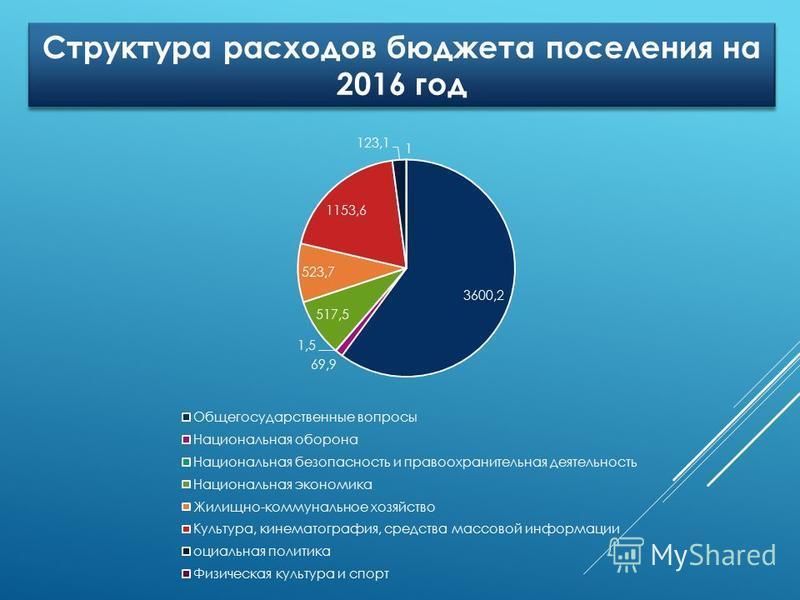 Структура расходов бюджета поселения на 2016 год