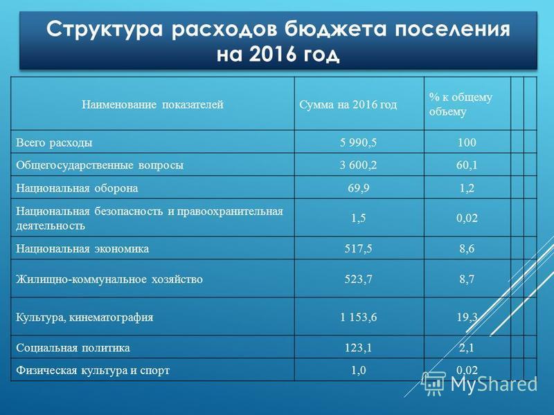 Структура расходов бюджета поселения на 2016 год Структура расходов бюджета поселения на 2016 год Наименование показателей Сумма на 2016 год % к общему объему Всего расходы 5 990,5100 Общегосударственные вопросы 3 600,260,1 Национальная оборона 69,91