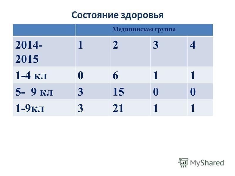 Состояние здоровья Медицинская группа 2014- 2015 1234 1-4 кл 0611 5- 9 кл 31500 1-9 кл 32111