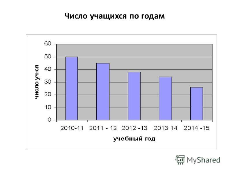 Число учащихся по годам