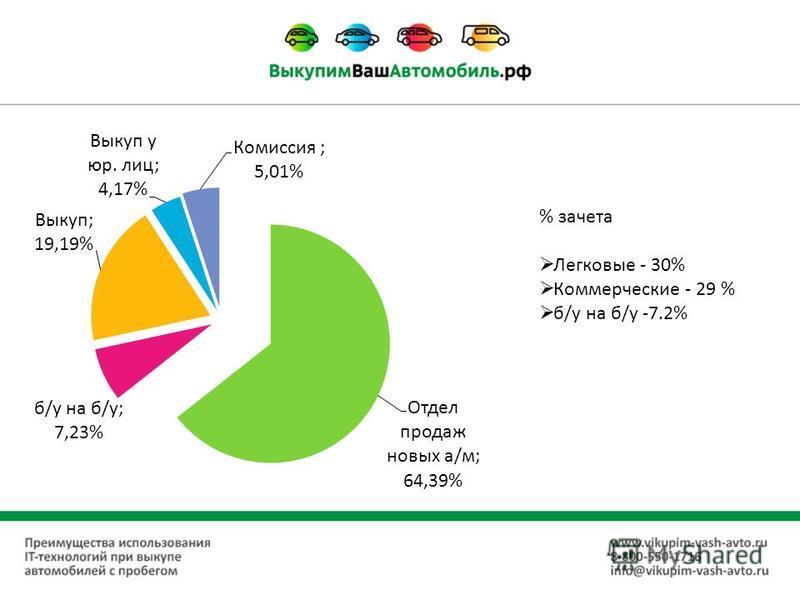 % зачета Легковые - 30% Коммерческие - 29 % б/у на б/у -7.2%