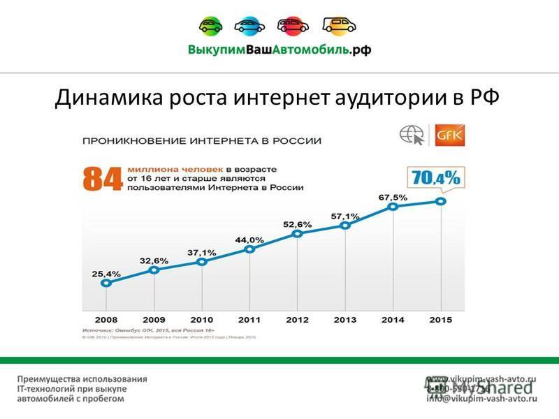 Динамика роста интернет аудитории в РФ