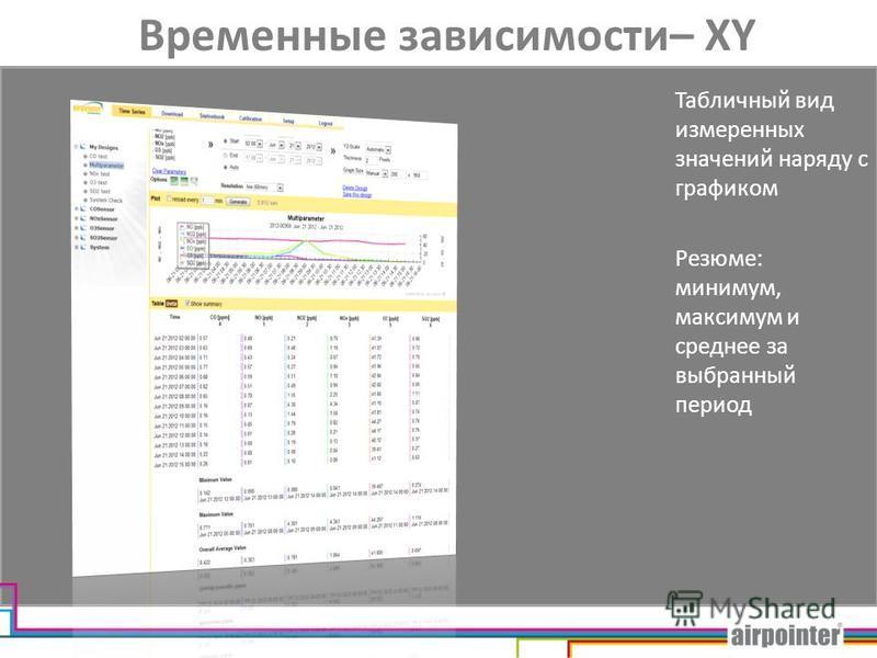 Временные зависимости– XY Табличный вид измеренных значений наряду с графиком Резюме: минимум, максимум и среднее за выбранный период