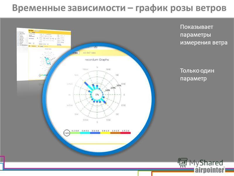 Временные зависимости – график розы ветров Показывает параметры измерения ветра Только один параметр
