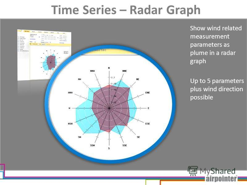 Time Series – Radar Graph Show wind related measurement parameters as plume in a radar graph Up to 5 parameters plus wind direction possible
