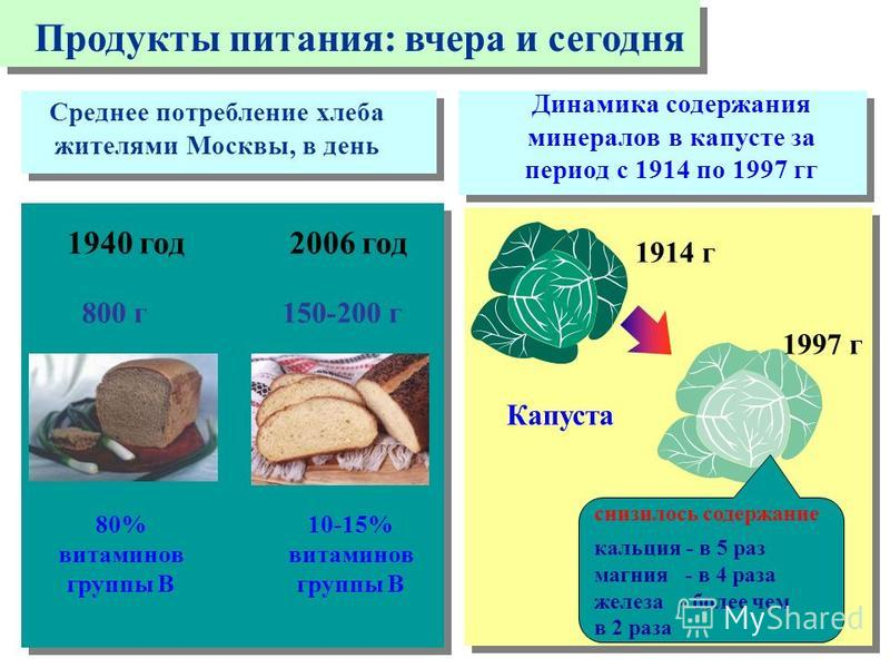 снизилось содержание кальция - в 5 раз магния - в 4 раза железа - более чем в 2 раза Капуста 1914 г 1997 г Динамика содержания минералов в капусте за период с 1914 по 1997 гг Среднее потребление хлеба жителями Москвы, в день 1940 год 2006 год 80% вит