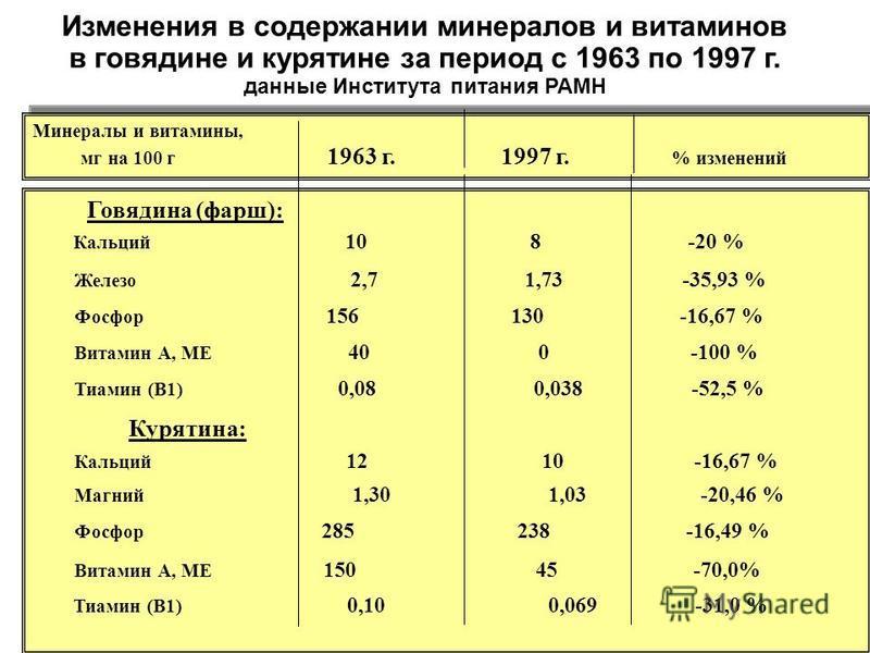 Изменения в содержании минералов и витаминов в говядине и курятине за период с 1963 по 1997 г. данные Института питания РАМН Минералы и витамины, мг на 100 г 1963 г. 1997 г. % изменений Минералы и витамины, мг на 100 г 1963 г. 1997 г. % изменений Гов