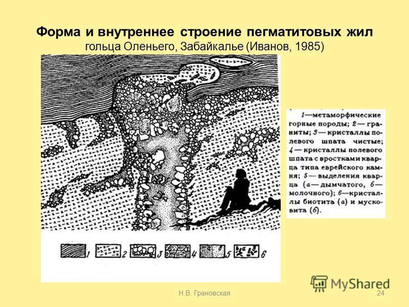Форма и внутреннее строение пегматитовых жил гольца Оленьего, Забайкалье (Иванов, 1985) Н.В. Грановская 24