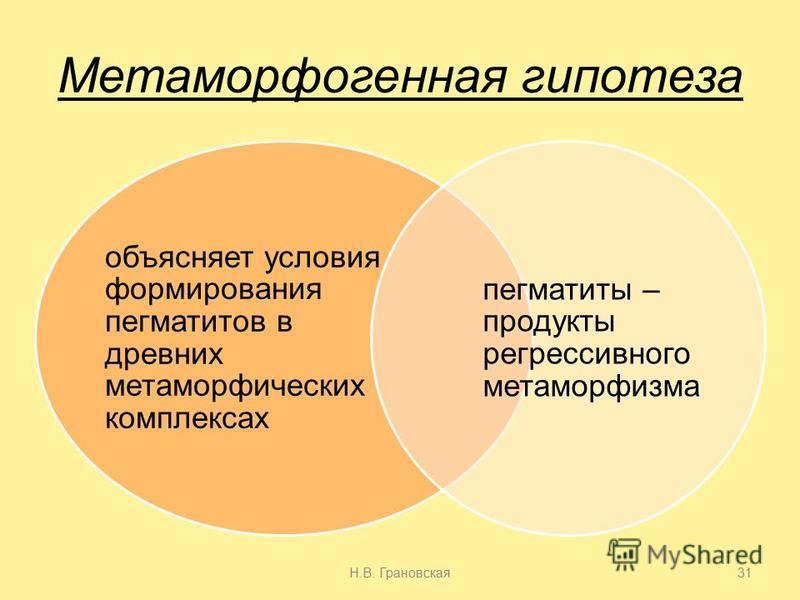 Метаморфогенная гипотеза объясняет условия формирования пегматитов в древних метаморфических комплексах пегматиты – продукты регрессивного метаморфизма Н.В. Грановская 31