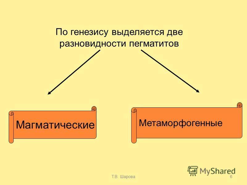Т.В. Шарова 6 По генезису выделяется две разновидности пегматитов Магматические Метаморфогенные