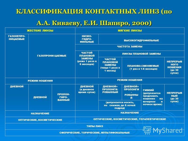 КЛАССИФИКАЦИЯ КОНТАКТНЫХ ЛИНЗ (по А.А. Киваеву, Е.И. Шапиро, 2000) ЖЕСТКИЕ ЛИНЗЫМЯГКИЕ ЛИНЗЫ ГАЗОНЕПРО- НИЦАЕМЫЕ ГАЗОПРОНИ-ЦАЕМЫЕ НИЗКО- ГИДРО- ФИЛЬНЫЕ ВЫСОКОГИДРОФИЛЬНЫЕ ЧАСТОТА ЗАМЕНЫ ЧАСТОЙ ПЛАНОВОЙ ЗАМЕНЫ (реже 1 раза в 6 месяцев) ЛИНЗЫ ПЛАНОВОЙ