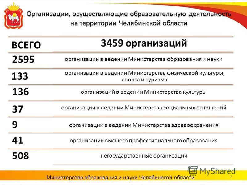 Организации, осуществляющие образовательную деятельность на территории Челябинской области Министерство образования и науки Челябинской области ВСЕГО организации в ведении Министерства образования и науки 133 организации в ведении Министерства физиче
