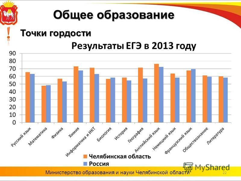 Результаты ЕГЭ в 2013 году 22 Министерство образования и науки Челябинской области Точки гордости Общее образование
