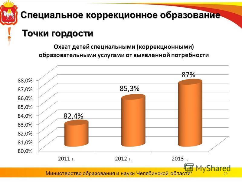29 Министерство образования и науки Челябинской области Точки гордости Специальное коррекционное образование