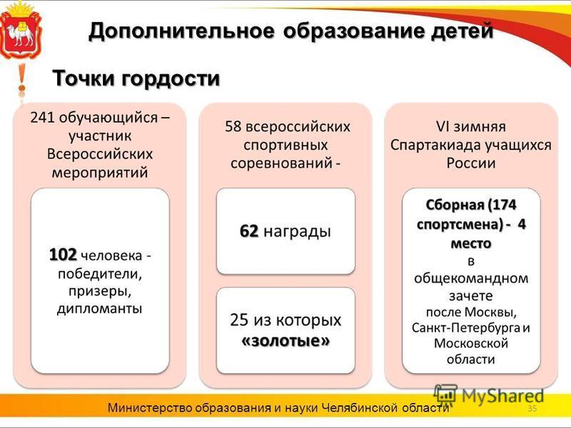 35 Министерство образования и науки Челябинской области Точки гордости Дополнительное образование детей