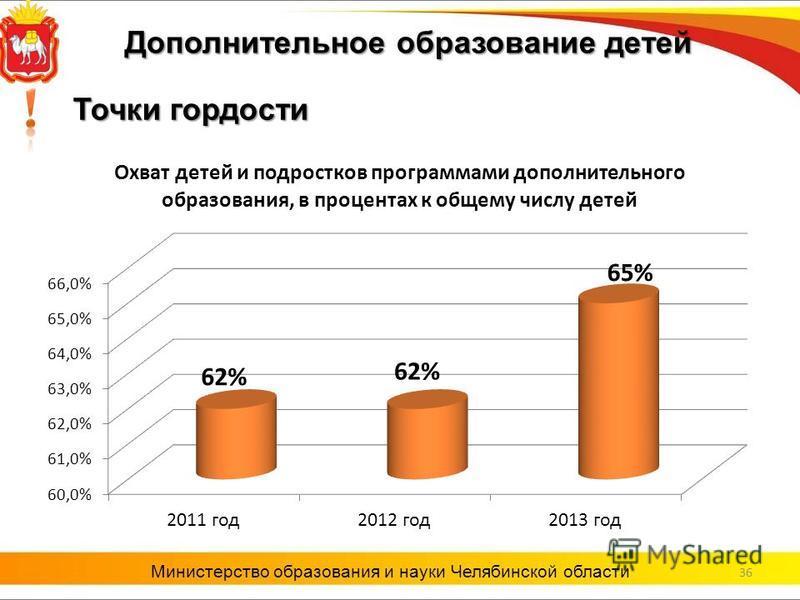 36 Министерство образования и науки Челябинской области Точки гордости Дополнительное образование детей