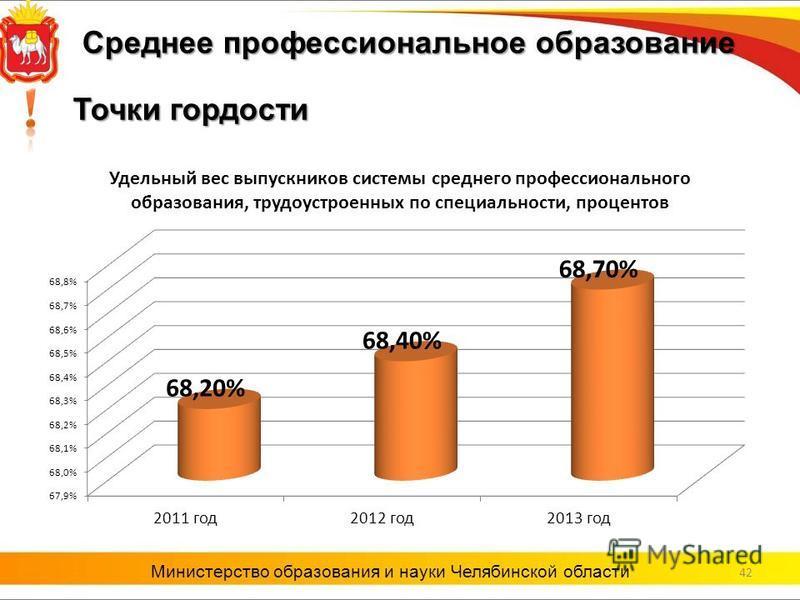 42 Министерство образования и науки Челябинской области Точки гордости Среднее профессиональное образование