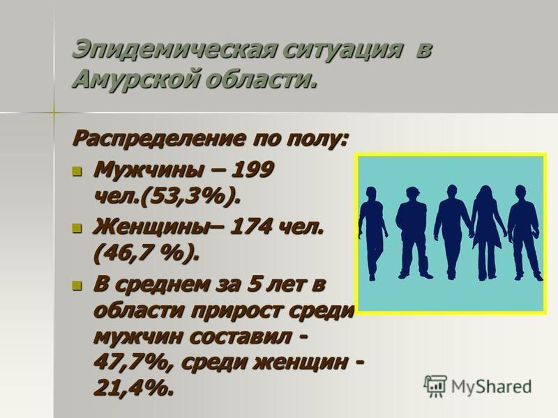 Эпидемическая ситуация в Амурской области. Распределение по полу: Мужчины – 199 чел.(53,3%). Мужчины – 199 чел.(53,3%). Женщины– 174 чел. (46,7 %). Женщины– 174 чел. (46,7 %). В среднем за 5 лет в области прирост среди мужчин составил - 47,7%, среди