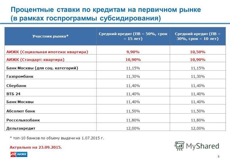 9 Процентные ставки по кредитам на первичном рынке (в рамках госпрограммы субсидирования) Участник рынка* Средний кредит (ПВ = 50%, срок = 15 лет) Средний кредит (ПВ = 30%, срок = 10 лет) АИЖК (Социальная ипотека: квартира)9,90%10,50% АИЖК (Стандарт: