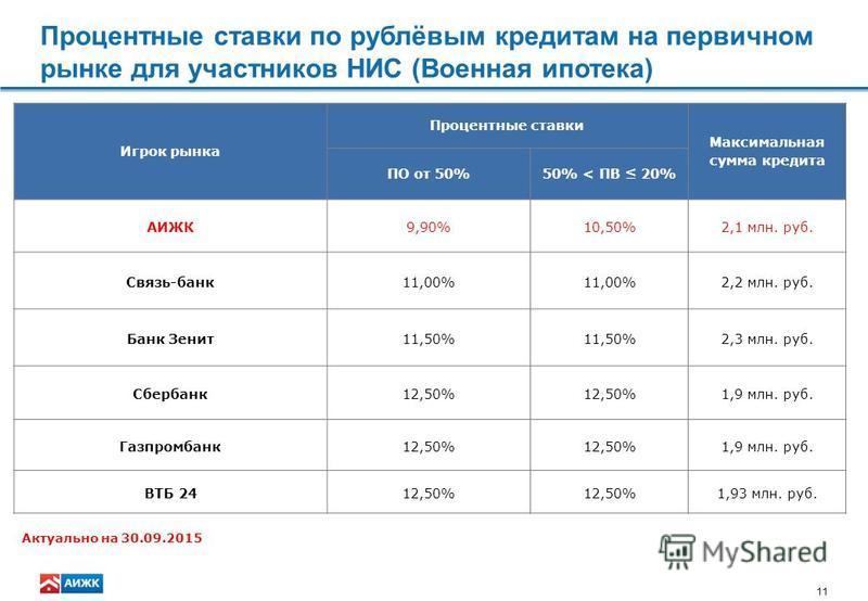 11 Процентные ставки по рублёвым кредитам на первичном рынке для участников НИС (Военная ипотека) Игрок рынка Процентные ставки Максимальная сумма кредита ПО от 50%50% < ПВ 20% АИЖК9,90%10,50%2,1 млн. руб. Связь-банк 11,00% 2,2 млн. руб. Банк Зенит 1